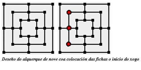 Deseño xeral dos alquerques e colocación fichas